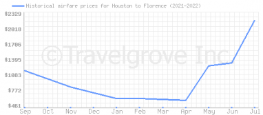Price overview for flights from Houston to Florence