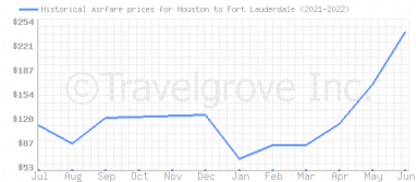 Price overview for flights from Houston to Fort Lauderdale