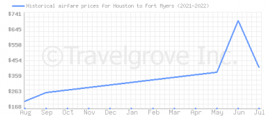 Price overview for flights from Houston to Fort Myers