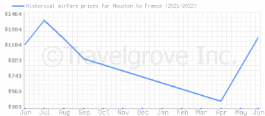 Price overview for flights from Houston to France