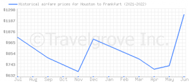 Price overview for flights from Houston to Frankfurt