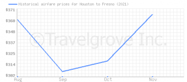 Price overview for flights from Houston to Fresno