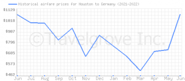 Price overview for flights from Houston to Germany
