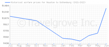 Price overview for flights from Houston to Gothenburg