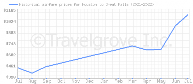 Price overview for flights from Houston to Great Falls