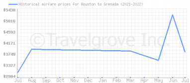 Price overview for flights from Houston to Grenada