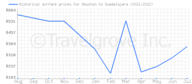 Price overview for flights from Houston to Guadalajara