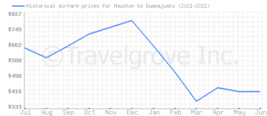 Price overview for flights from Houston to Guanajuato