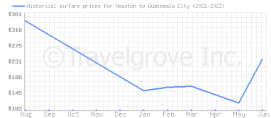 Price overview for flights from Houston to Guatemala City