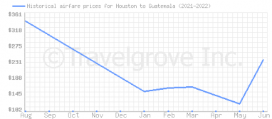 Price overview for flights from Houston to Guatemala