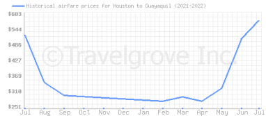 Price overview for flights from Houston to Guayaquil