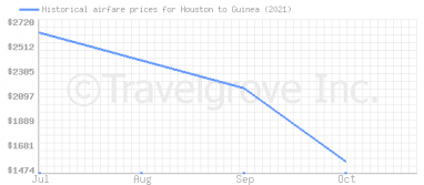 Price overview for flights from Houston to Guinea