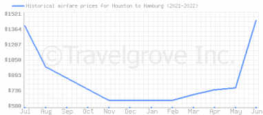 Price overview for flights from Houston to Hamburg