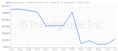 Price overview for flights from Houston to Hamilton