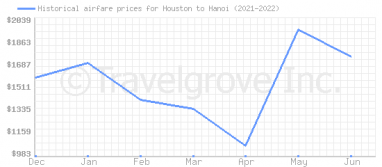Price overview for flights from Houston to Hanoi