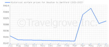 Price overview for flights from Houston to Hartford