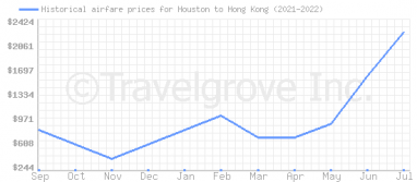 Price overview for flights from Houston to Hong Kong