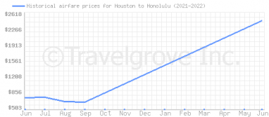 Price overview for flights from Houston to Honolulu