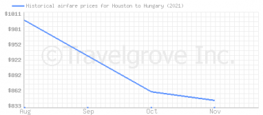 Price overview for flights from Houston to Hungary