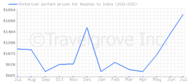 Price overview for flights from Houston to India