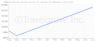 Price overview for flights from Houston to Indonesia