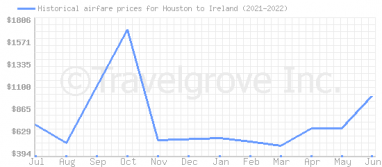 Price overview for flights from Houston to Ireland