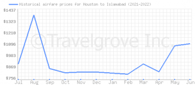 Price overview for flights from Houston to Islamabad