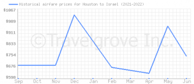 Price overview for flights from Houston to Israel