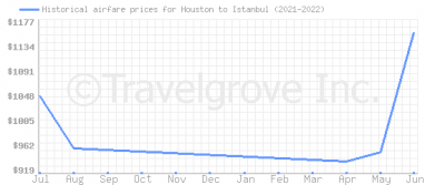 Price overview for flights from Houston to Istanbul