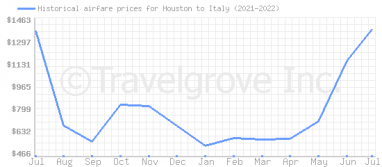 Price overview for flights from Houston to Italy