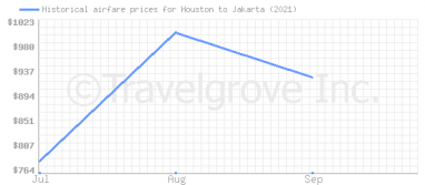 Price overview for flights from Houston to Jakarta