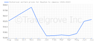 Price overview for flights from Houston to Jamaica