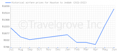 Price overview for flights from Houston to Jeddah