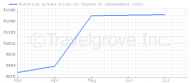 Price overview for flights from Houston to Johannesburg