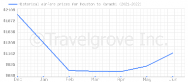 Price overview for flights from Houston to Karachi
