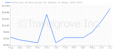 Price overview for flights from Houston to Kenya