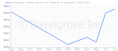 Price overview for flights from Houston to Kingston