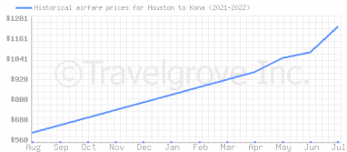 Price overview for flights from Houston to Kona