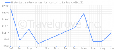 Price overview for flights from Houston to La Paz