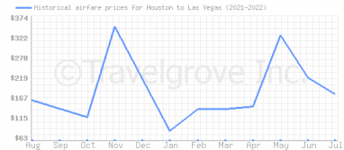 Price overview for flights from Houston to Las Vegas