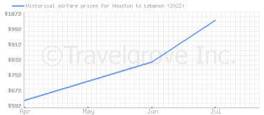 Price overview for flights from Houston to Lebanon