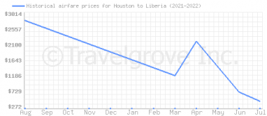 Price overview for flights from Houston to Liberia