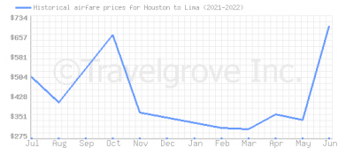 Price overview for flights from Houston to Lima