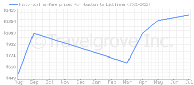 Price overview for flights from Houston to Ljubliana