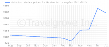 Price overview for flights from Houston to Los Angeles
