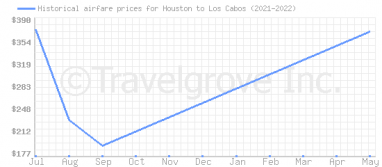 Price overview for flights from Houston to Los Cabos