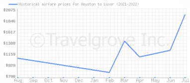 Price overview for flights from Houston to Luxor