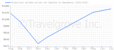 Price overview for flights from Houston to Macedonia