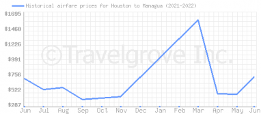 Price overview for flights from Houston to Managua