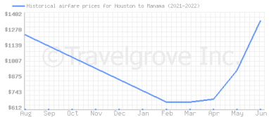 Price overview for flights from Houston to Manama